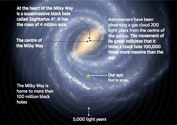 Massive black hole discovered near heart of the Milky Way